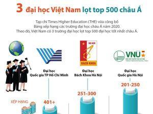 Ba trường đại học Việt Nam lọt top 500 đại học châu Á