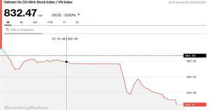 Chứng khoán 15/6: VN-Index đóng cửa mất hơn 30 điểm, VHM bất ngờ được khối ngoại bơm 15.000 tỷ đồng