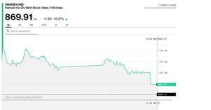 Chứng khoán 15/7: VN-Index vẫn chưa thành công với ngưỡng 870 điểm