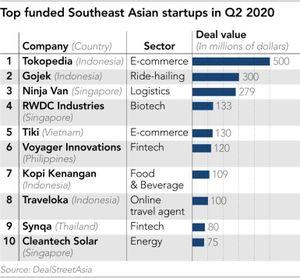 Giữa đại dịch COVID-19, đầu tư vào startup Đông Nam Á vẫn tăng gần gấp đôi