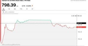 Chứng khoán 31/7: Đóng cửa dưới 800 điểm, VN-Index chốt tháng 7 giảm 3,2%