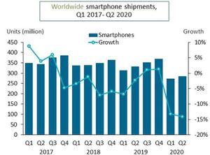 Thị trường smartphone toàn cầu giảm mạnh