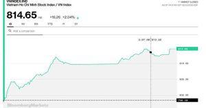 Chứng khoán 3/8: Chưa thật sự yên tâm dù VN-Index tăng 16 điểm trong phiên đầu tuần