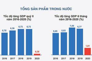 Tính toán lại kịch bản để có thêm nguồn lực phục hồi tăng trưởng kinh tế