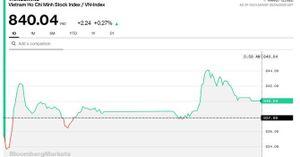 Chứng khoán 6/8: VNM củng cố sắc xanh, VN-Index tăng phiên thứ 4