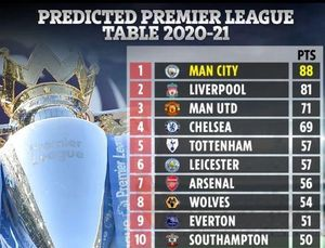 Man City được 'phán' vô địch Ngoại hạng Anh