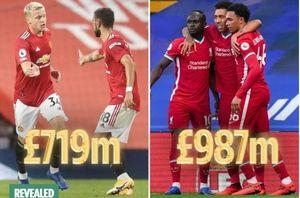 Top 10 đội hình đắt giá nhất thế giới: Liverpool số 1, MU số 7