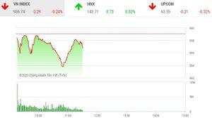 Giao dịch chứng khoán sáng 22/10: Thiếu trụ đỡ, thị trường tiếp tục giảm điểm
