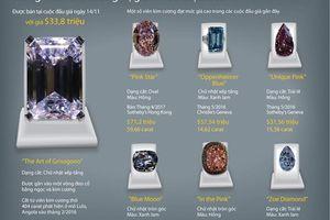 Những viên kim cương trị giá nhiều triệu USD