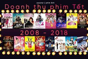 Những thăng trầm của doanh thu phim Việt chiếu Tết trong 11 năm qua (2008 - 2018)