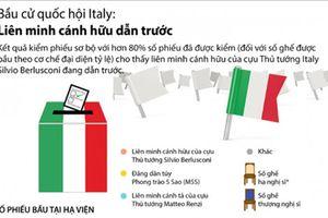 Bầu cử quốc hội Italia: Liên minh cánh hữu dẫn trước