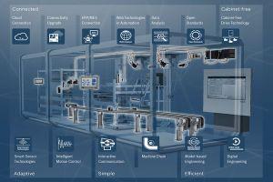 Bosch giới thiệu hệ thống tự động hóa trong đóng gói bao bì