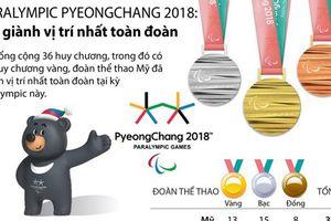 Mỹ nhất toàn đoàn tại Paralympic PyeongChang 2018