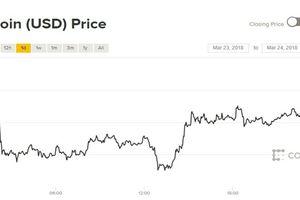 Giá Bitcoin hôm nay 24/3: Xanh trở lại trước phản ứng của tỷ phú tiền ảo