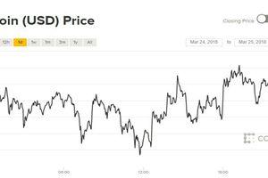 Giá Bitcoin hôm nay 26/3: Nhảy liên hồi