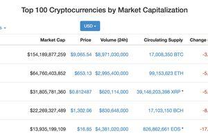Bitcoin: Tháng tư thăng hoa, đầu tháng năm điều chỉnh nhẹ