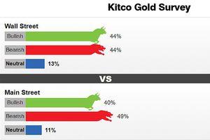 Hướng đi của giá vàng tuần tới chưa xác định rõ ràng