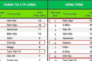 Masan chiếm vị trí thứ 2 sau khi đạt 345 triệu CRPs