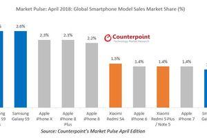 Samsung Galaxy S9 soán ngôi iPhone X để trở thành smartphone bán chạy nhất toàn cầu