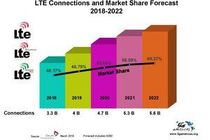 Công nghệ 4G LTE đã có 3,2 tỷ thuê bao trên toàn cầu