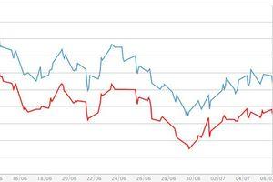 Giá vàng miếng lình xình, USD tự do và ngân hàng đồng loạt tăng
