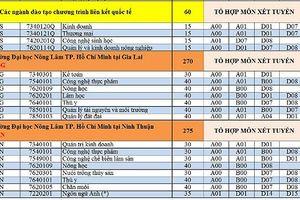 ĐH Nông Lâm TP HCM lấy điểm sàn cao nhất là 19