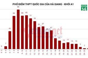 3 thí sinh Hà Giang điểm thi cao nhất nước nhưng điểm thi thử rất thấp