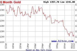 Vàng có tuần giao dịch tồi tệ, ghi nhận mức đáy của năm 2018