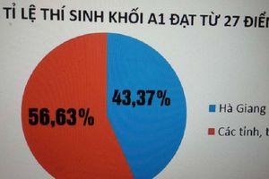 Điểm thi THPT ở Hà Giang: Những con số bất thường khiến nhiều người nghi ngờ gian lận