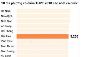 Bạc Liêu không phát hiện bất thường dù điểm trung bình cao hơn Hà Nội