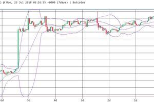 Khối lượng giao dịch thấp, Bitcoin giảm giá trong tuần này