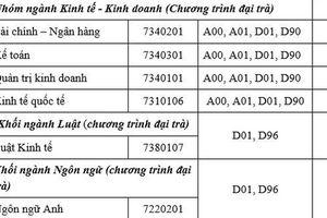 Điểm sàn Trường ĐH Ngân hàng TP HCM là 15