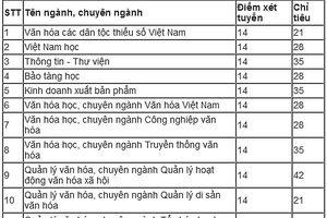 ĐH Ngân hàng, ĐH Văn hóa TP.HCM công bố điểm xét tuyển