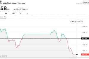 Chứng khoán chiều 25/7: Ngân hàng kéo VN-Index rơi thủng ngưỡng 930 điểm