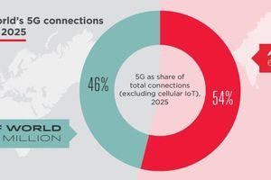 Châu Á - Thái Bình Dương sẽ có 675 triệu thuê bao 5G vào năm 2025?