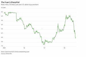 Phá giá nhân dân tệ, 'con dao hai lưỡi' với nền kinh tế Trung Quốc