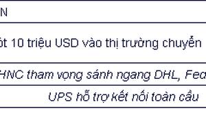 DHL, UPS, FedEx Express thâu tóm dịch vụ chuyển phát nhanh