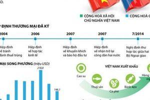 Thương mại Việt Nam - Czech: Phấn đấu đưa kim ngạch đạt 1 tỷ USD