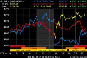 Giá vàng hôm nay 12/10: Phản hồi tích cực với thông báo từ Fed