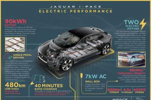Jaguar I-PACE lẻn vào đường đua Monaco không gây tiếng động
