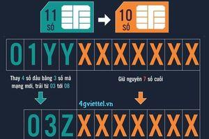 Sim 11 số sẽ được chuyển sang đầu 10 số như thế nào?