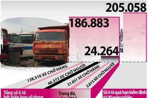 Gần 200.000 xe 'hết đát' không biết ở đâu