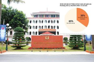 Học viện An ninh mong sớm có kết quả rà soát điểm thi bất thường ở Sơn La và Hòa Bình