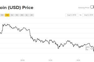 Giá Bitcoin hôm nay 7/8: Rơi đáy 3 tuần