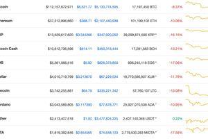 Thị trường tiền số suy thoái sau khi SEC hoãn ETF Bitcoin