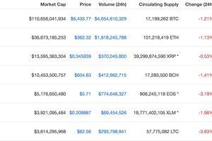 Bitcoin có khả năng giảm mạnh về vùng 6.000 USD