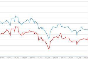 Giá vàng miếng giảm nhỏ giọt, USD tự do vượt mốc 23.500 đồng