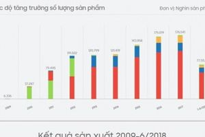 Samsung cán mốc sản xuất 1 tỷ thiết bị di động ở Việt Nam