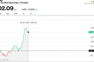 Chứng khoán sáng 31/8: VHM đẩy VN-Index vượt 1.000 điểm