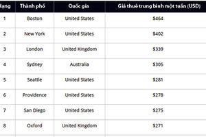 Những nơi sinh viên phải trả tiền thuê phòng đắt nhất thế giới